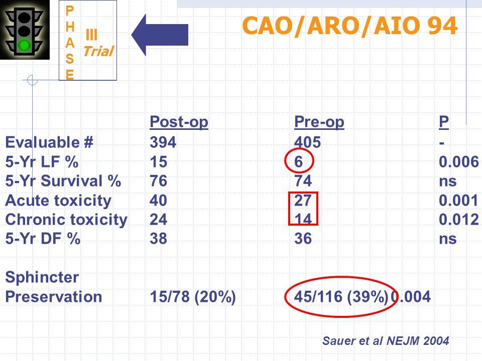 Sauer et al NEJM 2004 Post-opPre-opP Evaluable #394405- 5-Yr LF % 1560.006 5-Yr Survival %7674ns Acute toxicity40270.001 Chronic toxicity24140.012 5-Y