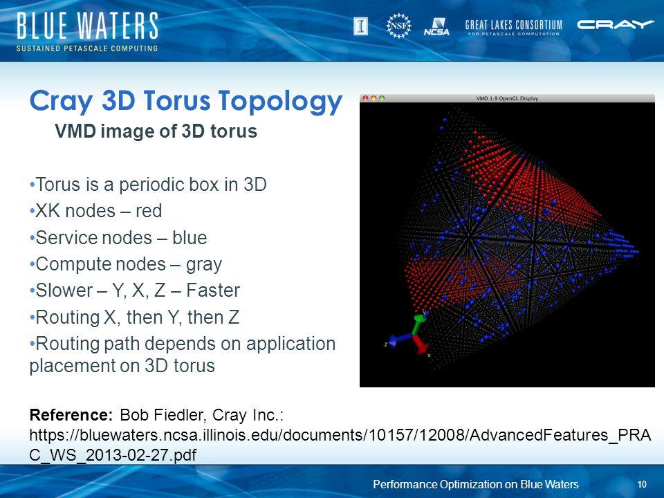 Cray 3D Torus Topology VMD image of 3D torus Torus is a periodic box in 3D XK nodes – red Service nodes – blue Compute nodes – gray Slower – Y, X, Z –
