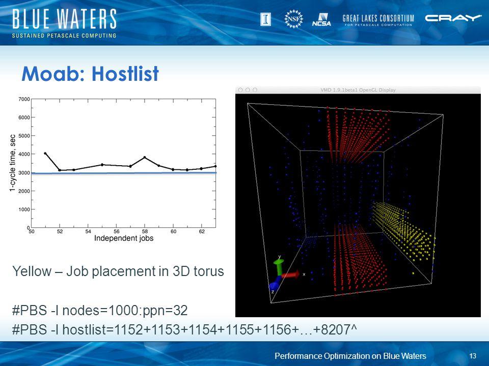 Moab: Hostlist Yellow – Job placement in 3D torus #PBS -l nodes=1000:ppn=32 #PBS -l hostlist=1152+1153+1154+1155+1156+…+8207^ 13 Performance Optimizat