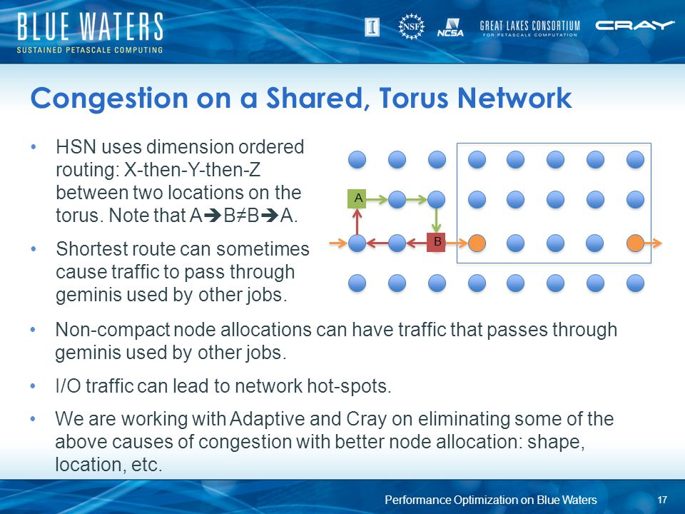 Congestion on a Shared, Torus Network HSN uses dimension ordered routing: X-then-Y-then-Z between two locations on the torus. Note that A  B≠B  A. S