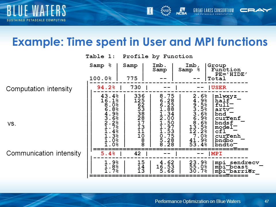 Example: Time spent in User and MPI functions 47 Table 1: Profile by Function Samp % | Samp | Imb. | Imb. |Group | | Samp | Samp % | Function | | | |