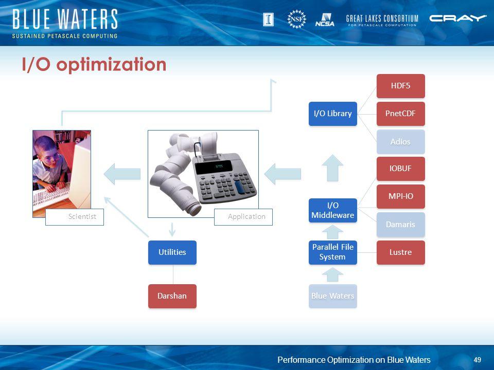 I/O optimization Application… I/O Library HDF5 PnetCDF Adios I/O Middleware MPI-IO Damaris Parallel File System Lustre Scientist… Utilities Darshan Bl