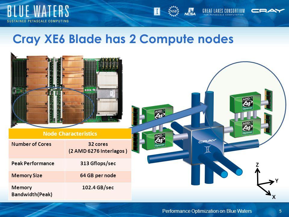 Node Characteristics Number of Cores32 cores (2 AMD 6276 Interlagos ) Peak Performance313 Gflops/sec Memory Size64 GB per node Memory Bandwidth(Peak)