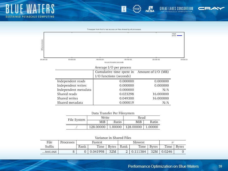 Performance Optimization on Blue Waters 59