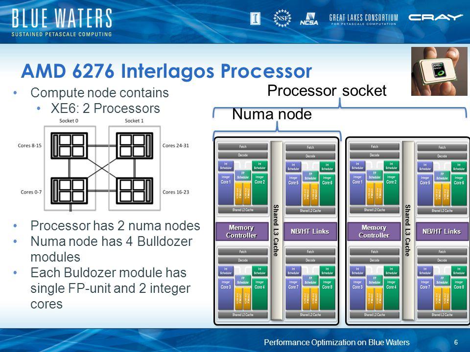 Compute node contains XE6: 2 Processors Processor has 2 numa nodes Numa node has 4 Bulldozer modules Each Buldozer module has single FP-unit and 2 int