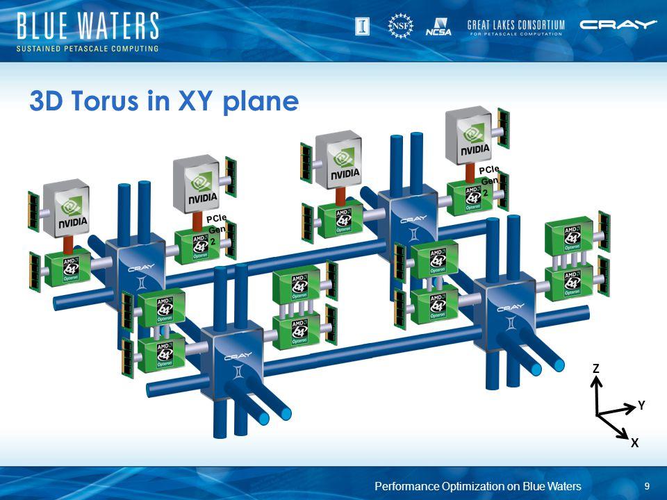 3D Torus in XY plane 9 Performance Optimization on Blue Waters PCIe Gen 2 Y X Z