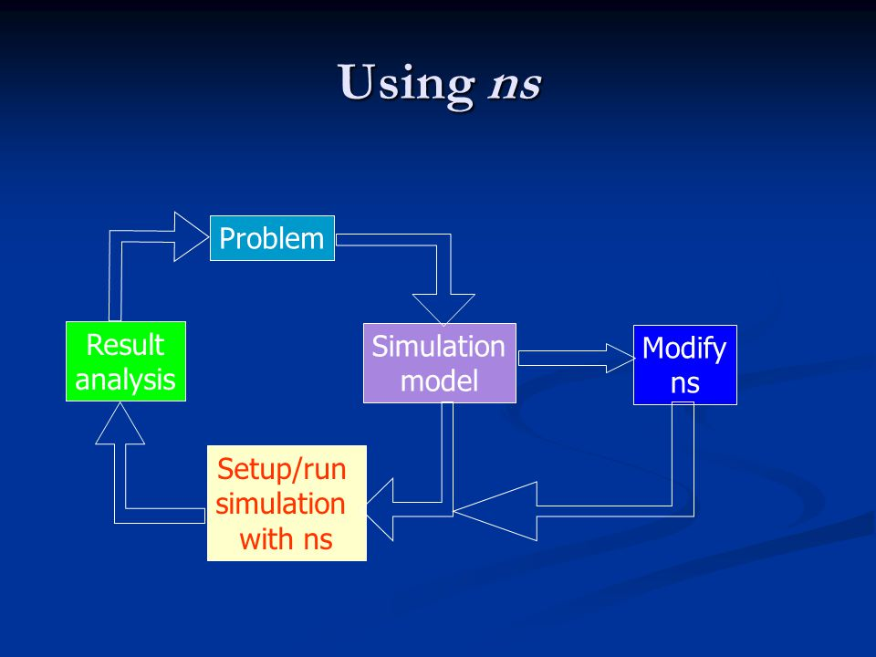 Using ns Problem Simulation model Setup/run simulation with ns Result analysis Modify ns