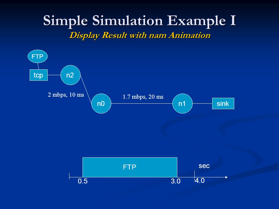 Simple Simulation Example I Display Result with nam Animation n0n1 tcp FTP sink FTP 0.53.0 4.0 sec 1.7 mbps, 20 ms n2 2 mbps, 10 ms