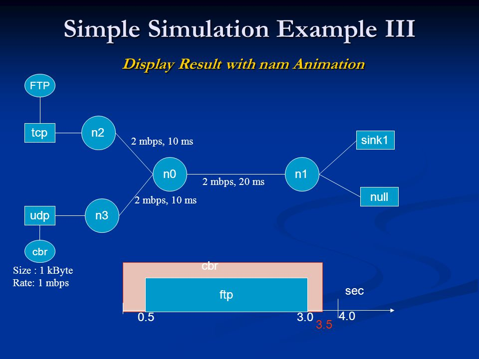 Simple Simulation Example III Display Result with nam Animation n0n1 tcp FTP sink1 ftp 0.53.0 4.0 sec udp cbr null n2 n3 3.5 cbr 2 mbps, 20 ms 2 mbps, 10 ms Size : 1 kByte Rate: 1 mbps