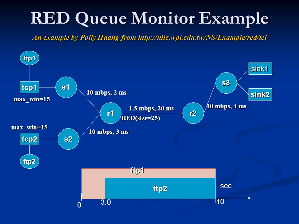 RED Queue Monitor Example An example by Polly Huang from http://nile.wpi.edu.tw/NS/Example/red/tcl r1r2 tcp1 ftp1 sink1 ftp2 3.0 10 sec tcp2 ftp2 sink2 s1 s2 ftp1 1.5 mbps, 20 ms 10 mbps, 2 ms 10 mbps, 3 ms 0 s3 max_win=15 max_win=15 RED(size=25) 10 mbps, 4 ms