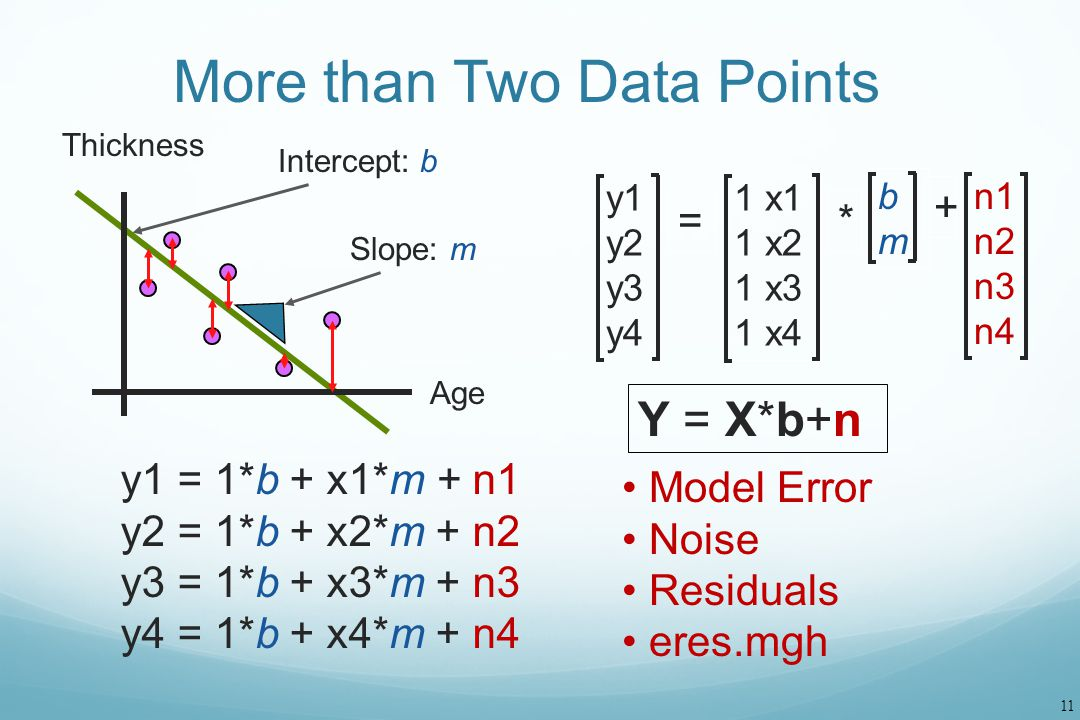 11 More than Two Data Points y1 = 1*b + x1*m + n1 y2 = 1*b + x2*m + n2 y3 = 1*b + x3*m + n3 y4 = 1*b + x4*m + n4 Y = X*b+n Intercept: b Slope: m Thick