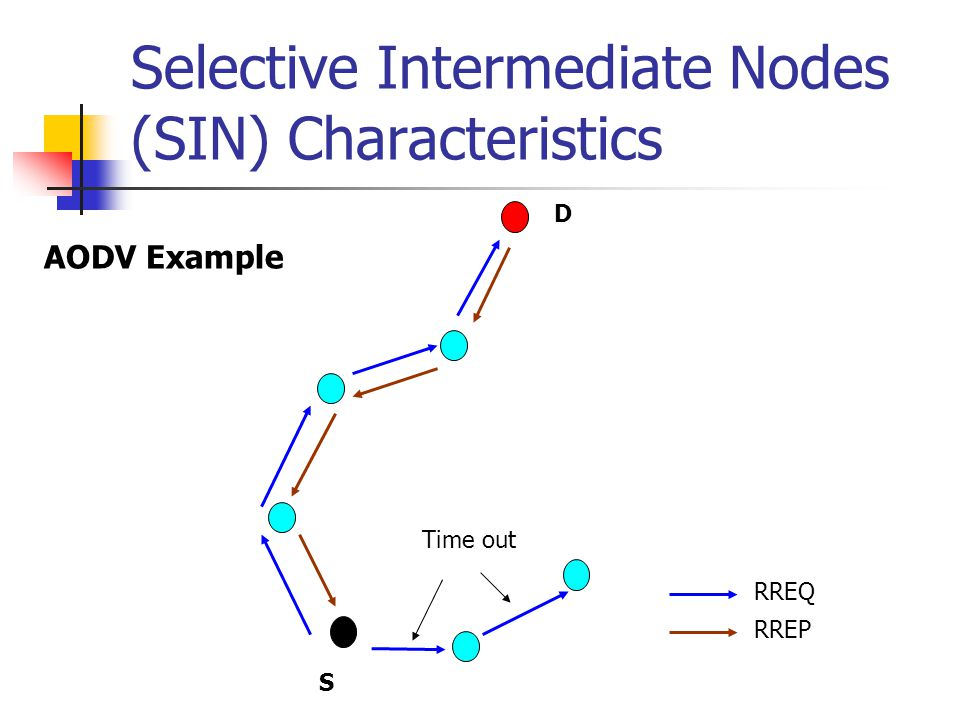 Selective Intermediate Nodes (SIN) Characteristics D S Time out RREQ RREP AODV Example