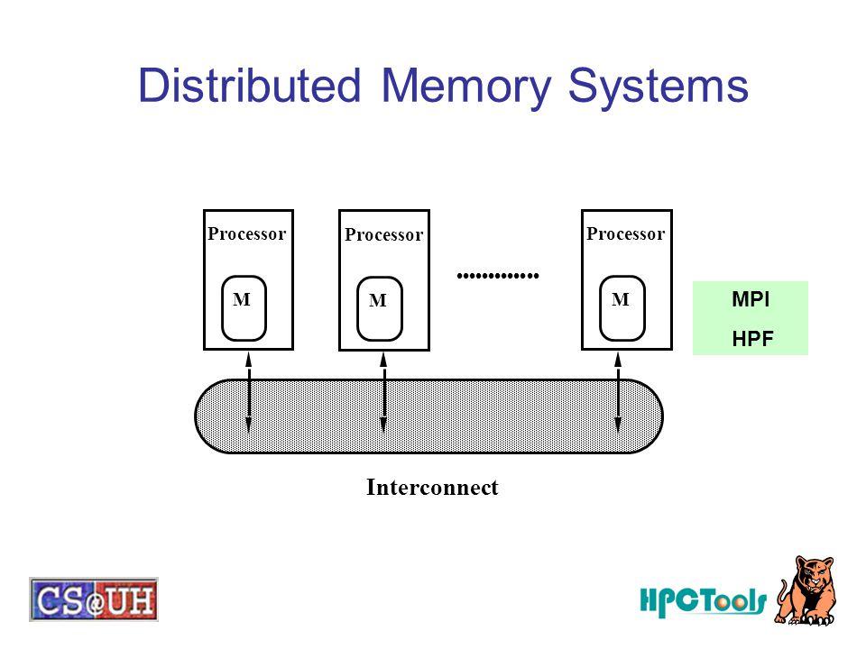 Processor M M M Interconnect Distributed Memory Systems MPI HPF