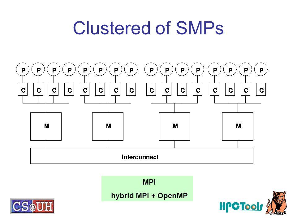 Clustered of SMPs MPI hybrid MPI + OpenMP