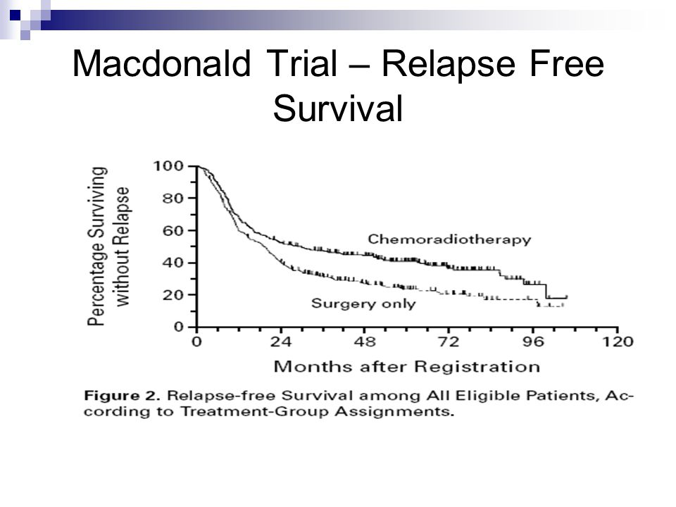 Macdonald Trial – Relapse Free Survival