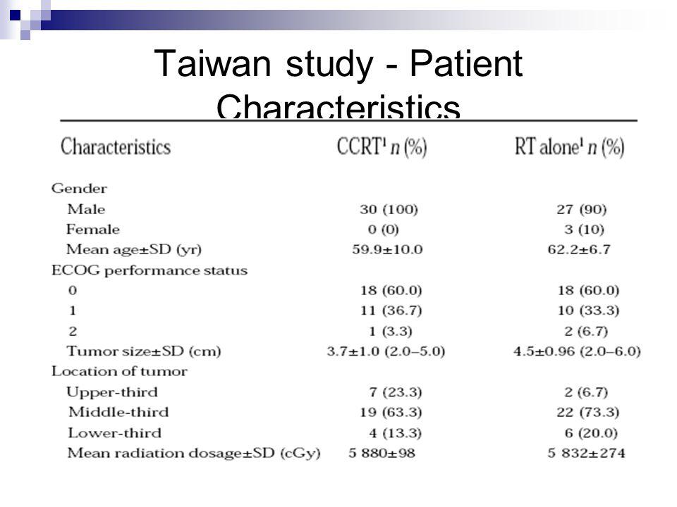 Taiwan study - Patient Characteristics