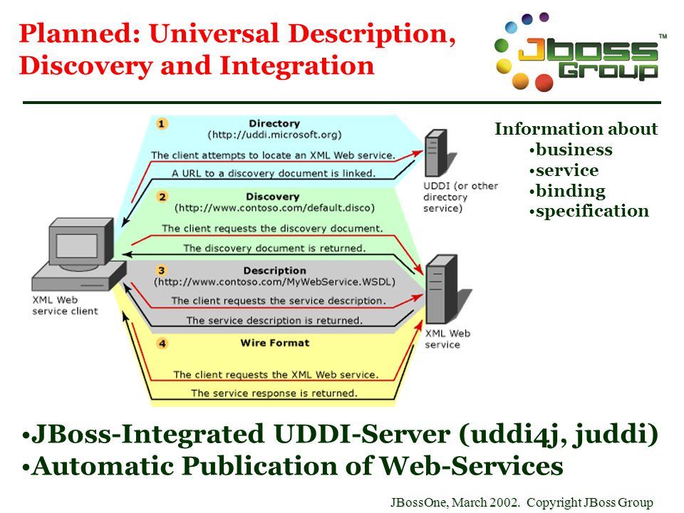 JBossOne, March 2002. Copyright JBoss Group Planned: Universal Description, Discovery and Integration JBoss-Integrated UDDI-Server (uddi4j, juddi) Aut