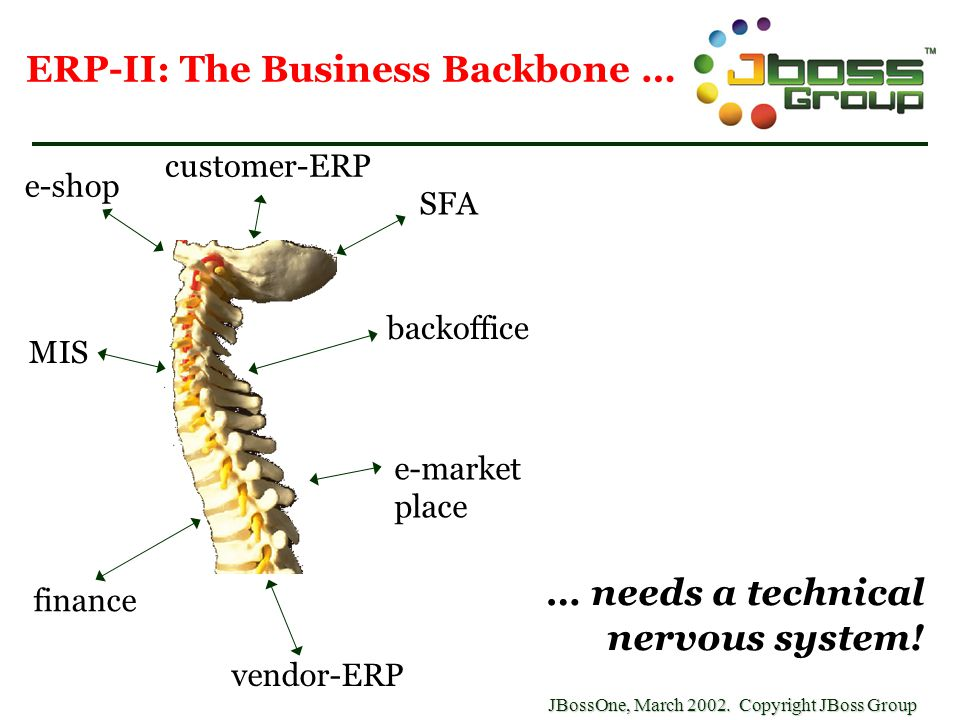 ERP-II: The Business Backbone … e-shop backoffice e-market place vendor-ERP finance MIS SFA … needs a technical nervous system! customer-ERP