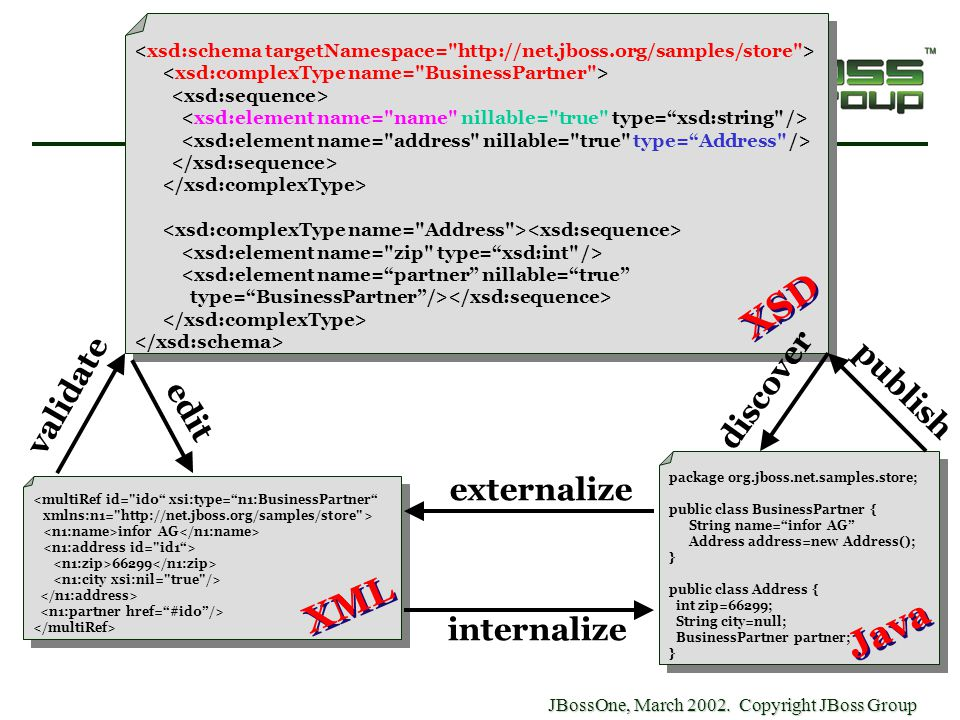 "JBossOne, March 2002. Copyright JBoss Group internalize externalize package org.jboss.net.samples.store; public class BusinessPartner { String name=""i"