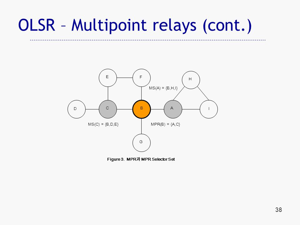 38 OLSR – Multipoint relays (cont.) MS(A) = {B,H,I} A G F H E ID CB MS(C) = {B,D,E}MPR(B) = {A,C} Figure 3.