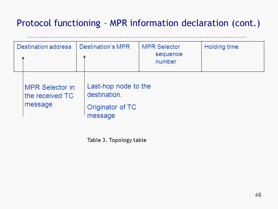 46 Protocol functioning – MPR information declaration (cont.) Destination addressDestination's MPRMPR Selector sequence number Holding time MPR Selector in the received TC message Last-hop node to the destination.
