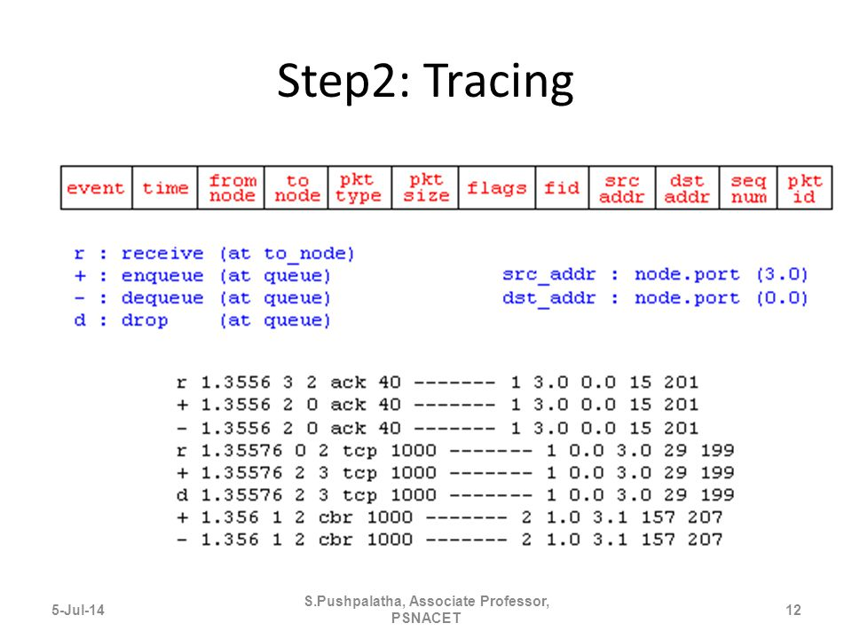 Step2: Tracing 5-Jul-1412 S.Pushpalatha, Associate Professor, PSNACET