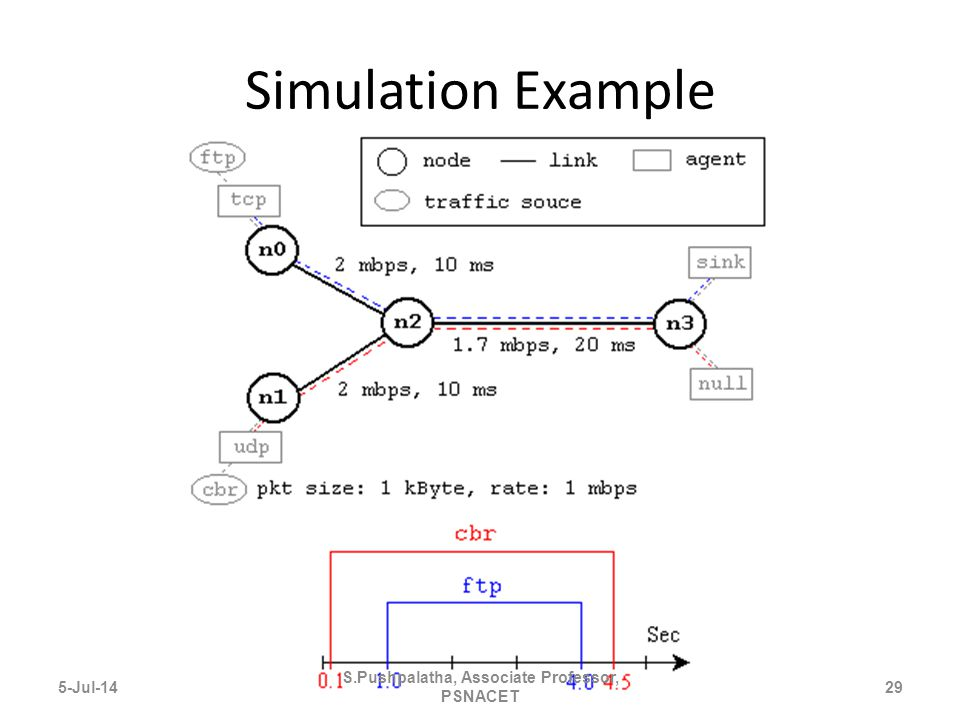 Simulation Example 5-Jul-1429 S.Pushpalatha, Associate Professor, PSNACET