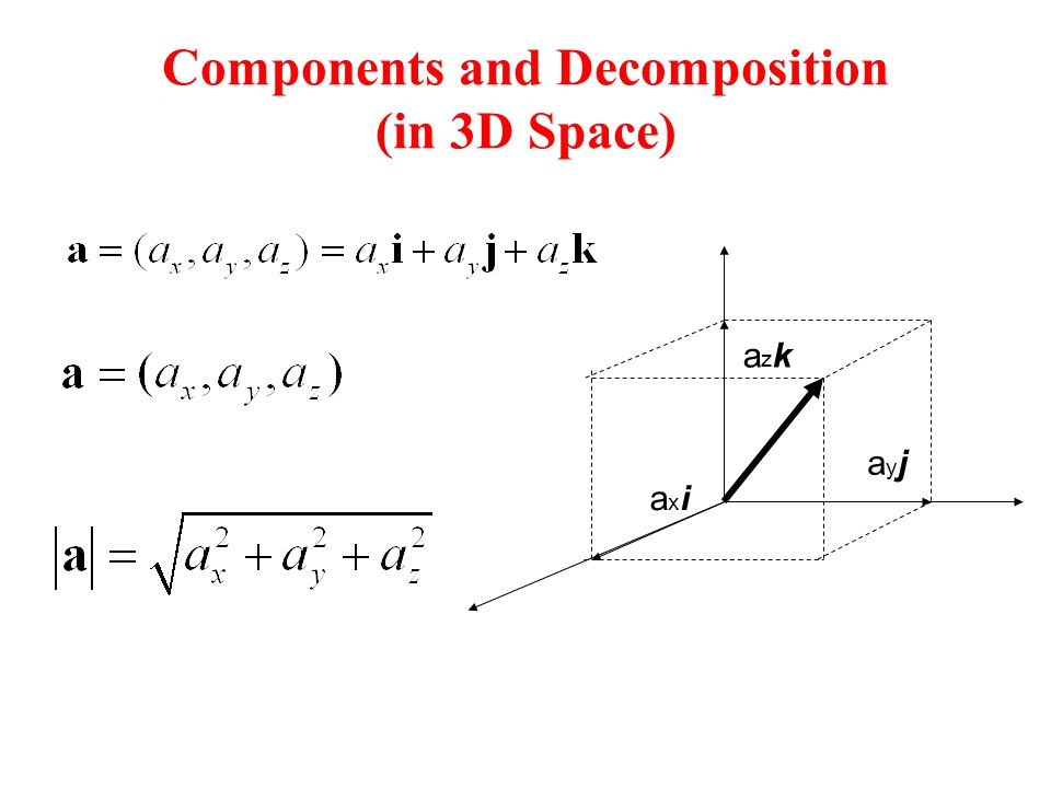 Components and Decomposition (in 3D Space) axiaxi azkazk ayjayj