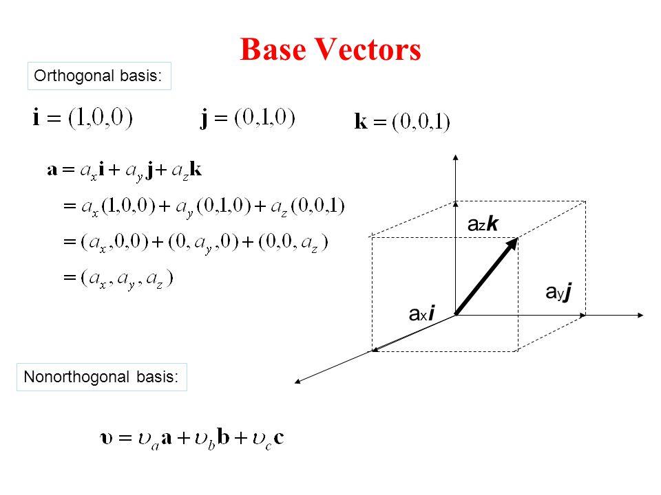 Base Vectors axiaxi azkazk ayjayj Orthogonal basis: Nonorthogonal basis: