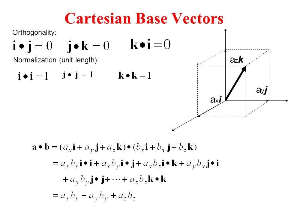 Cartesian Base Vectors axiaxi azkazk ayjayj Orthogonality: Normalization (unit length):