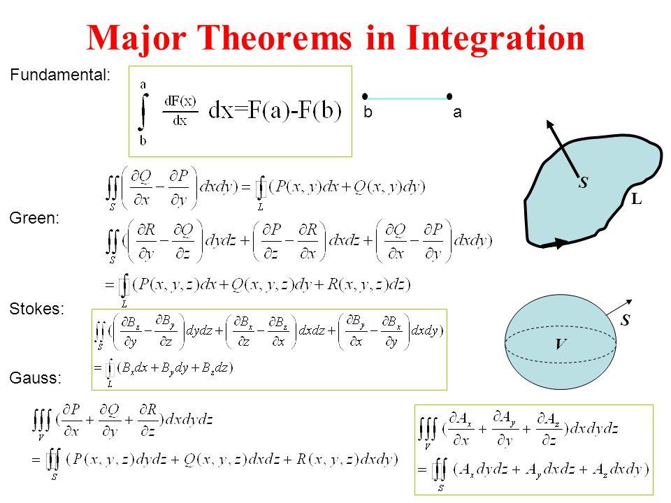 Major Theorems in Integration L S V S ba Green: Gauss: Fundamental: Stokes: