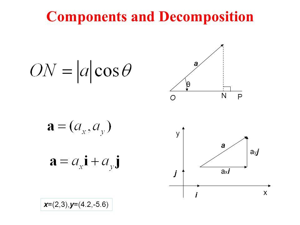 Components and Decomposition x y i j a axiaxi ayjayj x=(2,3),y=(4.2,-5.6) θ a O N P