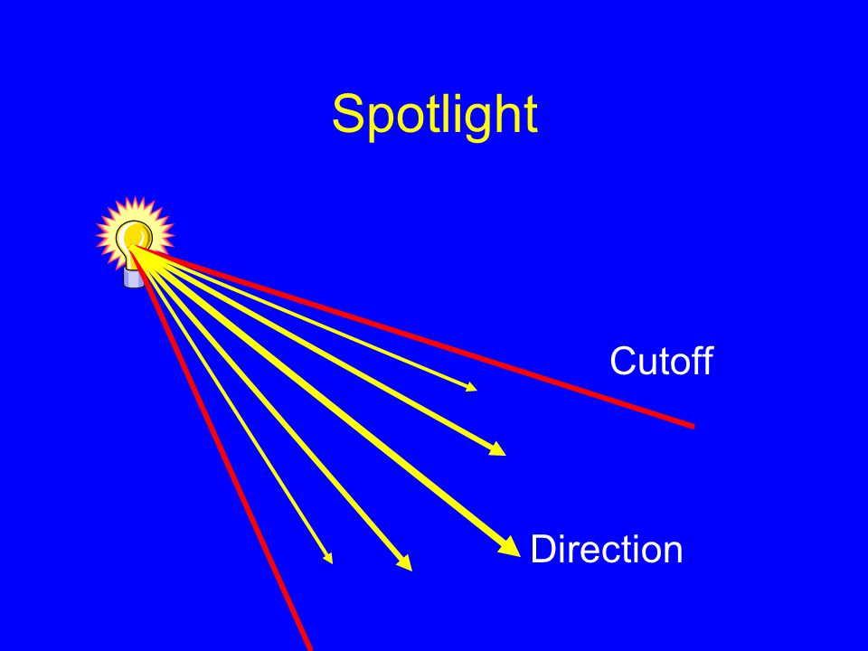 Spotlight Direction Cutoff