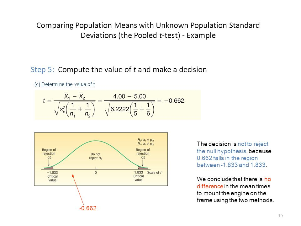 Comparing Population Means with Unknown Population Standard Deviations (the Pooled t-test) - Example Step 5: Compute the value of t and make a decisio