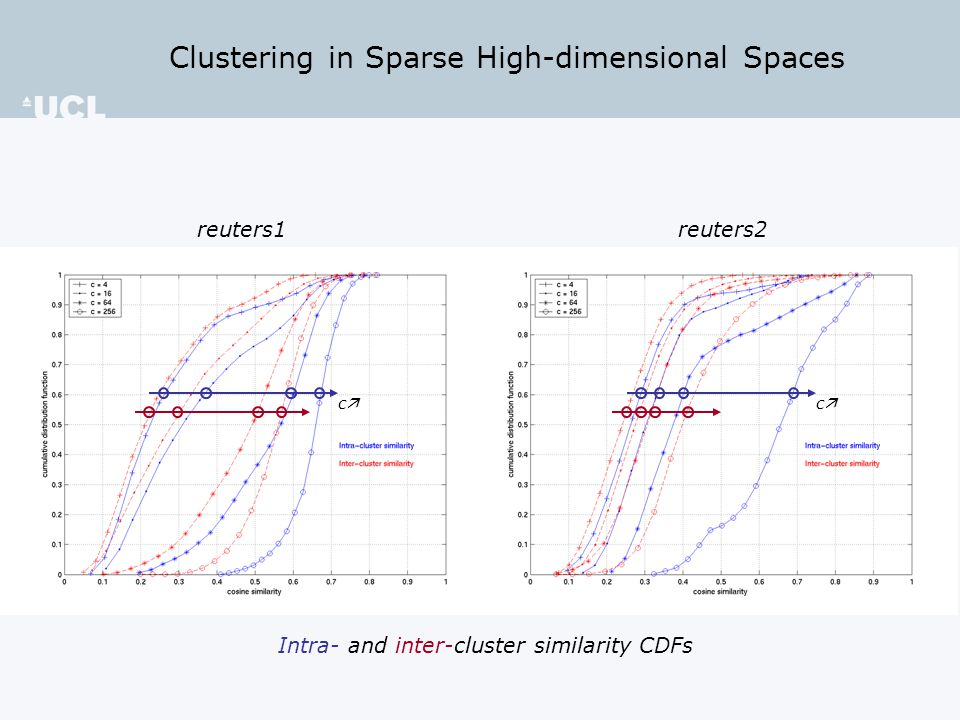 Clustering in Sparse High-dimensional Spaces reuters1 reuters2 Intra- and inter-cluster similarity CDFs cc cc