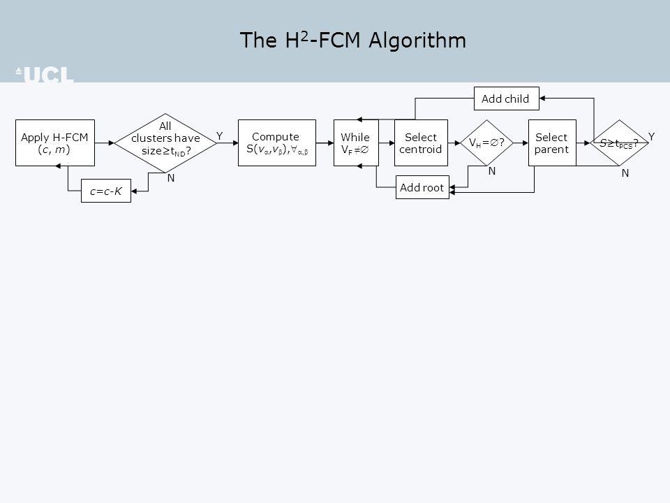 S(v 8,v 5 )<t PCS C1 C3 C6 C9 C10 C12 C11 C8 C7 C4 C2 C5 Document Cluster centroid The H 2 -FCM Algorithm Asymmetric Similarity v1v1 v3v3 v6v6 v9v9 v 10 v 12 v 11 v8v8 v7v7 v4v4 v2v2 v5v5 v1v1 v3v3 v6v6 v9v9 v 10 v 12 v 11 v8v8 v7v7 v4v4 v2v2 v5v5 v  V F  S(v ,v  ) = max[S(v ,v  )], v ,v  V F v3v3 v6v6 v9v9 v 10 v 12 v 11 v7v7 v4v4 v1v1 v8v8 v2v2 v5v5 v1v1 v8v8 v2v2 S(v 1,v 5 )≥t PCS v 10 VFVF VHVH S(v 8,v 1 )<t PCS Compute S(v ,v  ),  Y Apply H-FCM (c, m) All clusters have size≥t ND .