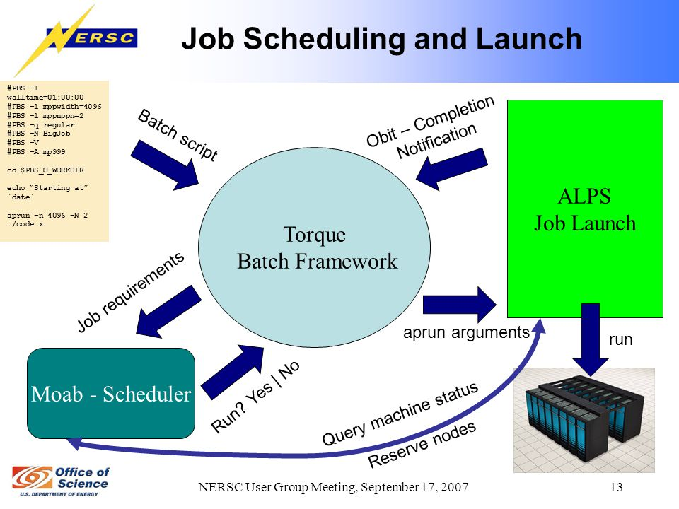 NERSC User Group Meeting, September 17, 2007 13 Job Scheduling and Launch #PBS –l walltime=01:00:00 #PBS –l mppwidth=4096 #PBS –l mppnppn=2 #PBS –q regular #PBS –N BigJob #PBS –V #PBS –A mp999 cd $PBS_O_WORKDIR echo Starting at `date` aprun –n 4096 –N 2./code.x Torque Batch Framework Moab - Scheduler ALPS Job Launch Batch script Obit – Completion Notification aprun arguments Job requirements Run.