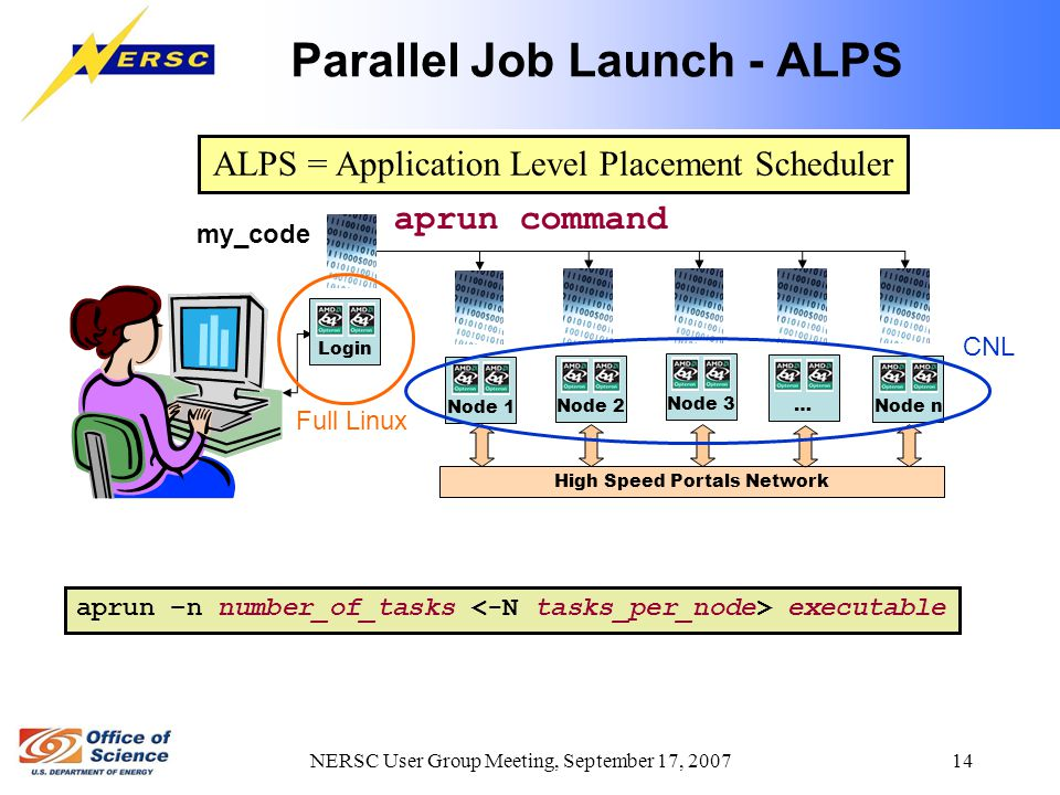 NERSC User Group Meeting, September 17, 2007 14 Parallel Job Launch - ALPS aprun command Node 1 High Speed Portals Network my_code ALPS = Application Level Placement Scheduler aprun –n number_of_tasks executable Node 2 Node 3 … Node n Full Linux CNL Login