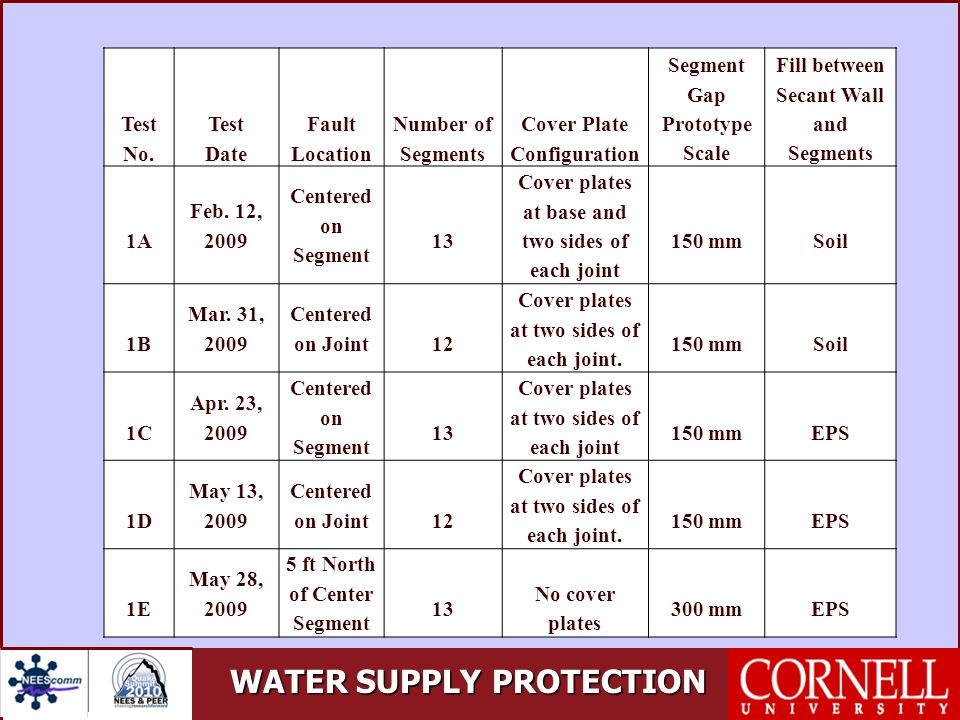 WATER SUPPLY PROTECTION Test No.