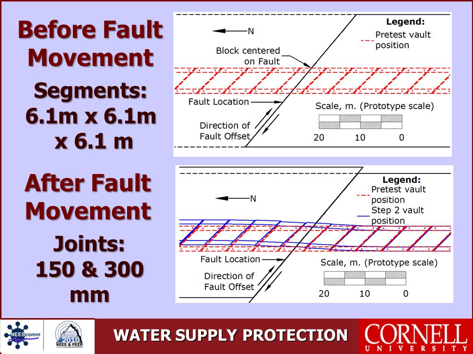 WATER SUPPLY PROTECTION Before Fault Movement After Fault Movement Segments: 6.1m x 6.1m x 6.1 m x 6.1 m Joints: 150 & 300 150 & 300mm