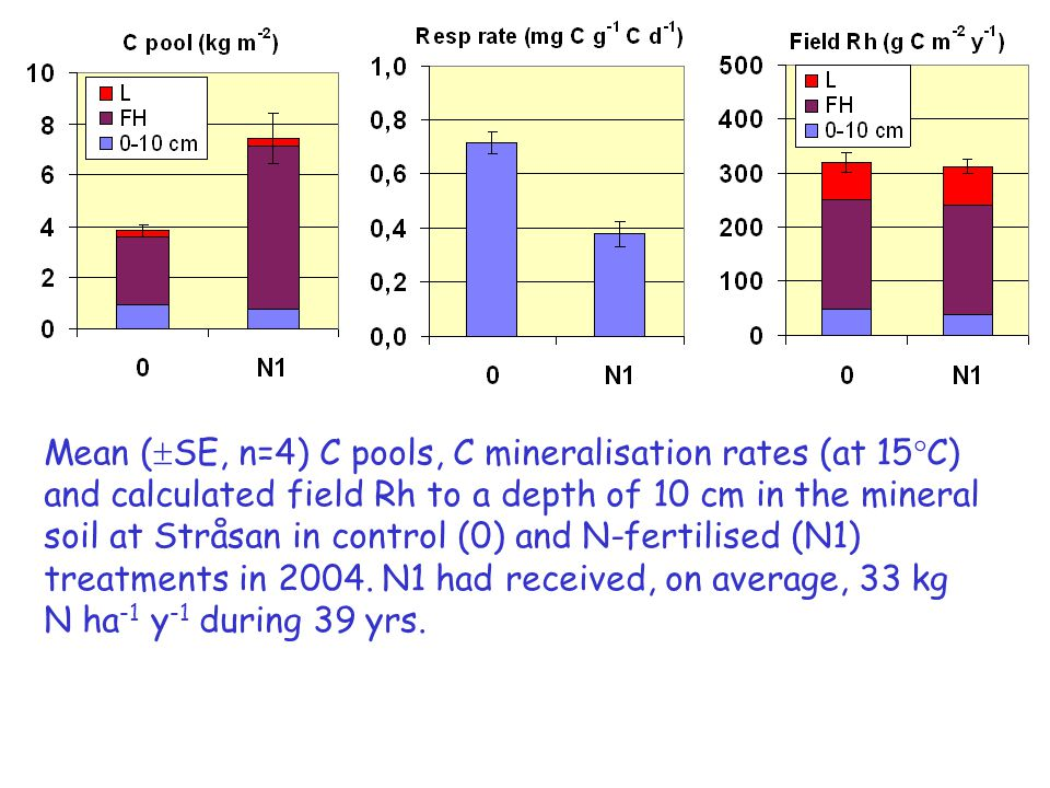 Mean (  SE, n=4) C pools, C mineralisation rates (at 15°C) and calculated field Rh to a depth of 10 cm in the mineral soil at Stråsan in control (0) and N-fertilised (N1) treatments in 2004.