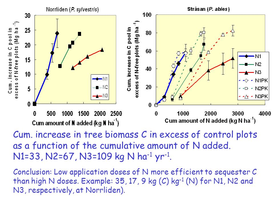 N-use efficiency for C sequestration in tree biomass as a function of C/N ratios in humus layers of control plots after addition of N (left) or NPK (right) fertiliser at P.