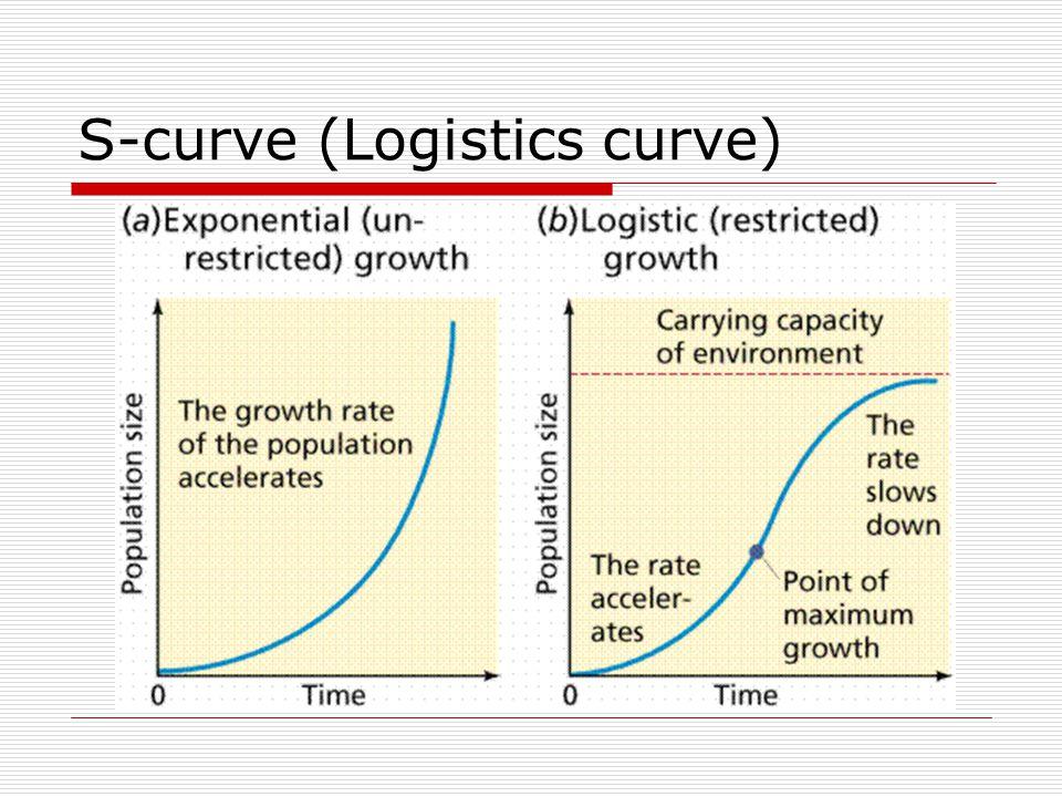 S-curve (Logistics curve)