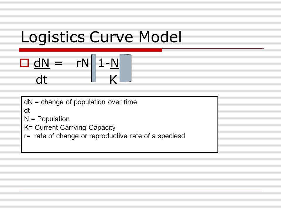 Logistics Curve Model  dN = rN 1-N dt K dN = change of population over time dt N = Population K= Current Carrying Capacity r= rate of change or repro