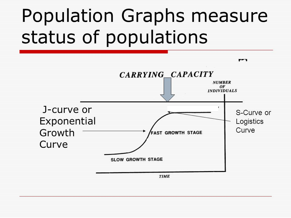 Population Graphs measure status of populations J-curve or Exponential Growth Curve S-Curve or Logistics Curve