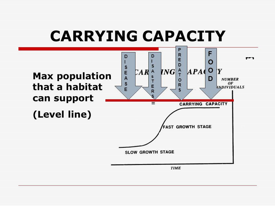 CARRYING CAPACITY Max population that a habitat can support (Level line) DISEASEDISEASE DISAsTERS=DISAsTERS= PREDATORSPREDATORS FOODFOOD