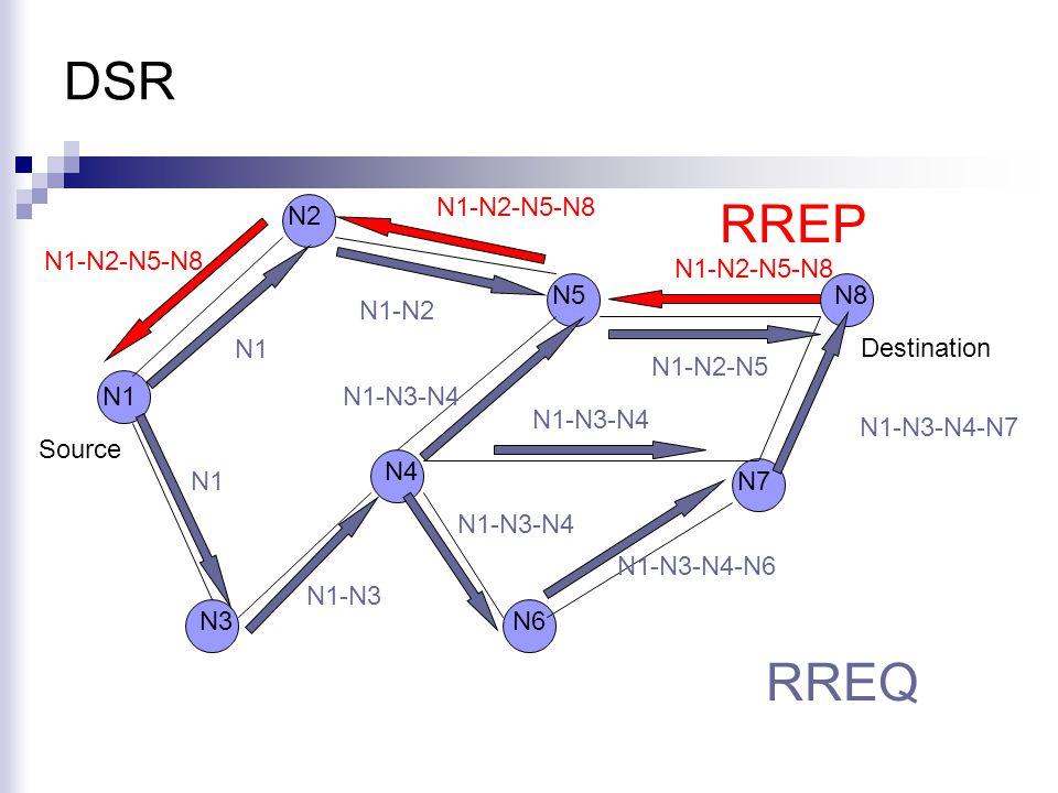DSR N1 N2 N5 N6 N4 N8 N3 N7 Source Destination RREQ RREP N1 N1-N3 N1-N2 N1-N3-N4 N1-N3-N4-N6 N1-N2-N5 N1-N3-N4-N7 N1-N2-N5-N8