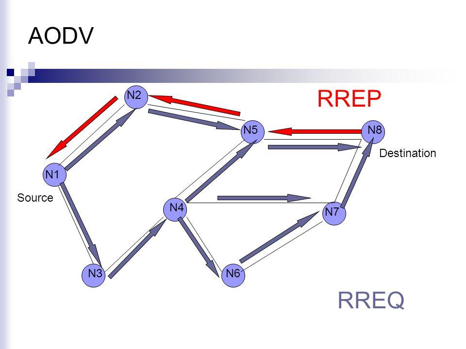 AODV N1 N2 N5 N6 N4 N8 N3 N7 Source Destination RREQ RREP