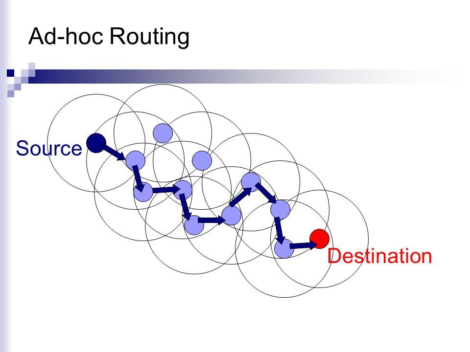 Ad-hoc Routing Source Destination