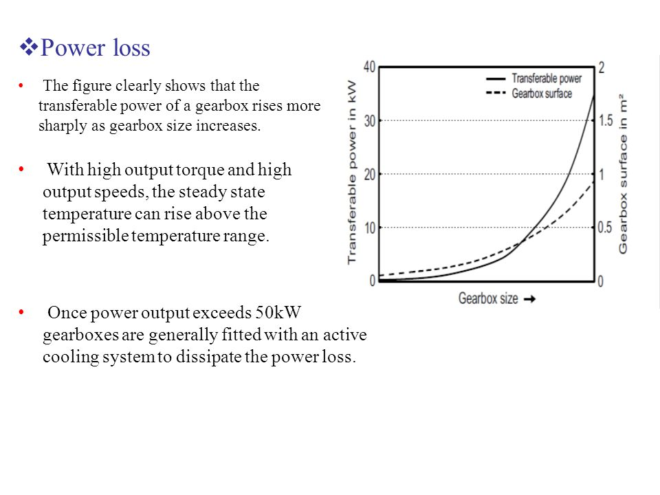  Power loss The figure clearly shows that the transferable power of a gearbox rises more sharply as gearbox size increases. With high output torque a